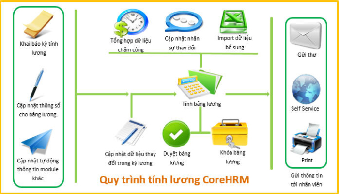 Ứng dụng quản lý thu tri - CorePayroll
